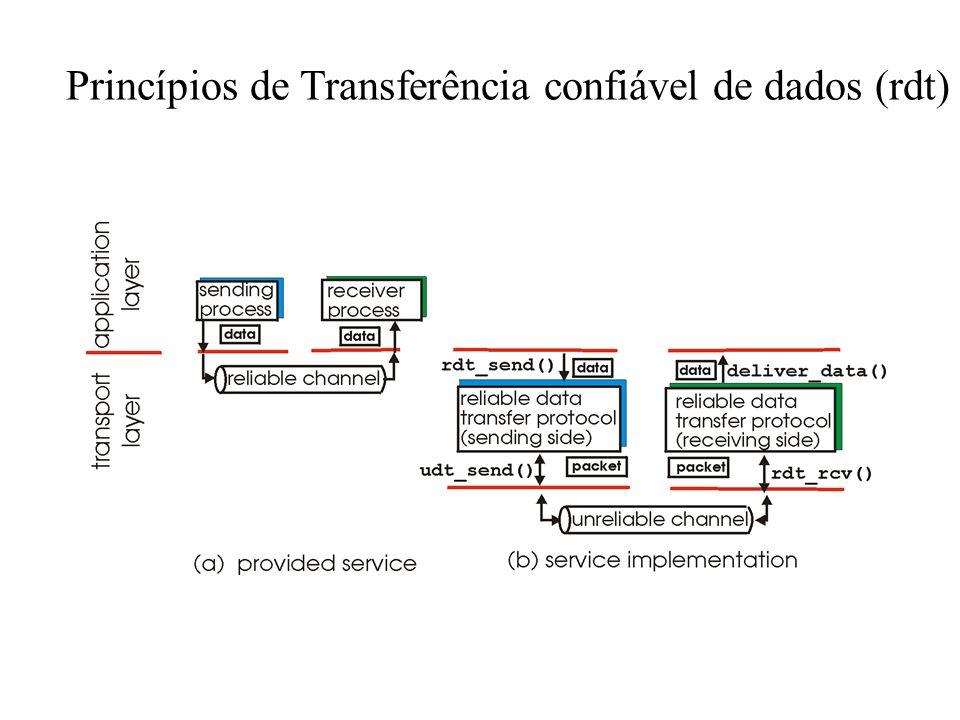 Princípios de Transferência confiável de dados (rdt)
