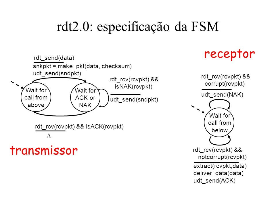 rdt2.0: especificação da FSM Wait for call from above snkpkt = make_pkt(data, checksum) udt_send(sndpkt) extract(rcvpkt,data) deliver_data(data) udt_send(ACK) rdt_rcv(rcvpkt) && notcorrupt(rcvpkt) rdt_rcv(rcvpkt) && isACK(rcvpkt) udt_send(sndpkt) rdt_rcv(rcvpkt) && isNAK(rcvpkt) udt_send(NAK) rdt_rcv(rcvpkt) && corrupt(rcvpkt) Wait for ACK or NAK Wait for call from below transmissor receptor rdt_send(data) 