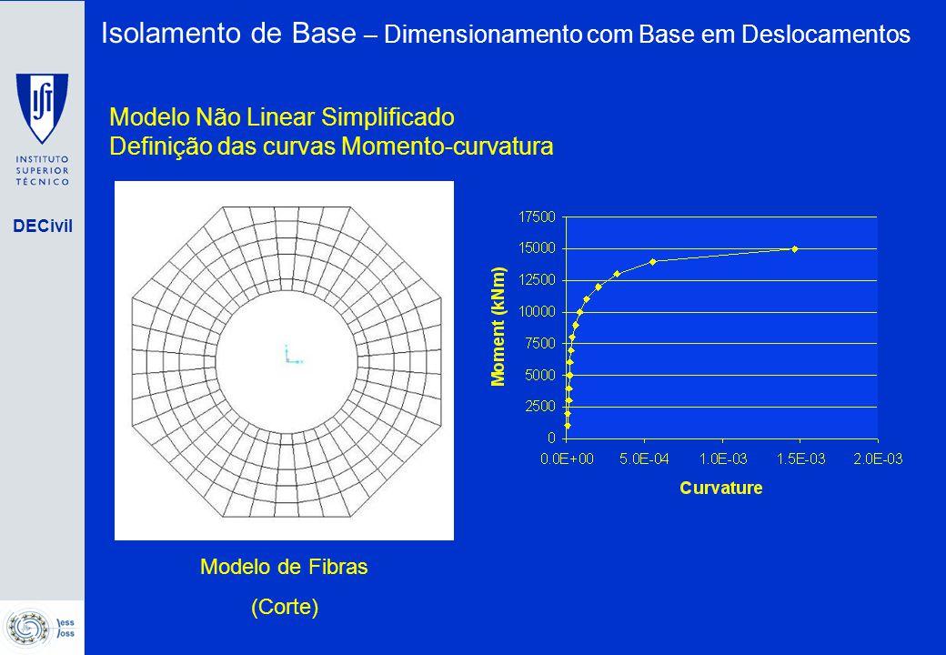 DECivil Modelo de Fibras (Corte) Modelo Não Linear Simplificado Definição das curvas Momento-curvatura Isolamento de Base – Dimensionamento com Base e