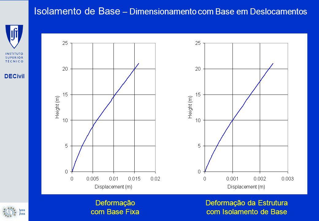 DECivil Deformação com Base Fixa Deformação da Estrutura com Isolamento de Base Isolamento de Base – Dimensionamento com Base em Deslocamentos