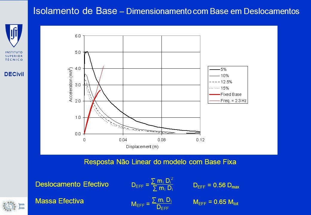 DECivil Resposta Não Linear do modelo com Base Fixa Deslocamento Efectivo D EFF = 0.56 D max Massa Efectiva M EFF = 0.65 M tot Isolamento de Base – Di