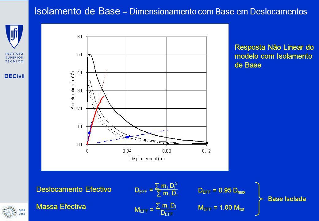 DECivil Deslocamento Efectivo D EFF = 0.95 D max Massa Efectiva M EFF = 1.00 M tot Base Isolada Resposta Não Linear do modelo com Isolamento de Base I