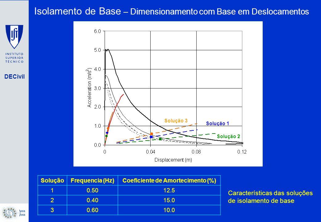 DECivil SoluçãoFrequencia (Hz)Coeficiente de Amortecimento (%) 10.5012.5 20.4015.0 30.6010.0 Características das soluções de isolamento de base Soluçã