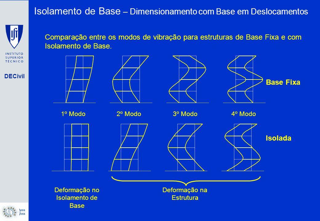 DECivil 1º Modo2º Modo3º Modo4º Modo Base Fixa Isolada Deformação no Isolamento de Base Deformação na Estrutura Comparação entre os modos de vibração