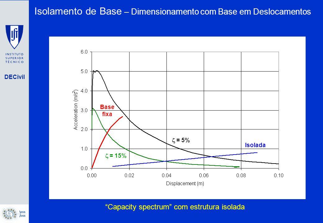 DECivil Deformação Global  I = m I = Deformação da Estrutura D S = D T - D I  S = m S = (deslocamento efectivo) (massa efectiva) (deslocamento efectivo) (massa efectiva) Isolamento de Base – Dimensionamento com Base em Deslocamentos