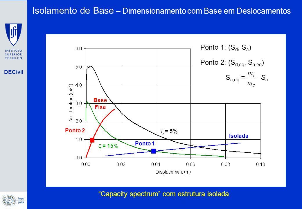 """DECivil Base Fixa Isolada  = 5%  = 15% """"Capacity spectrum"""" com estrutura isolada Ponto 1 Ponto 2 Ponto 1: (S d, S a ) Ponto 2: (S d,eq, S a,eq ) S a"""