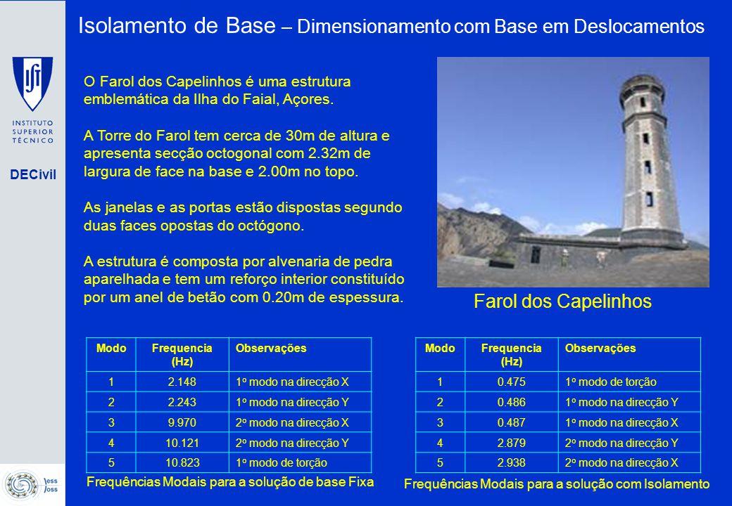DECivil Modelo de Fibras (Corte) Modelo Não Linear Simplificado Definição das curvas Momento-curvatura Isolamento de Base – Dimensionamento com Base em Deslocamentos