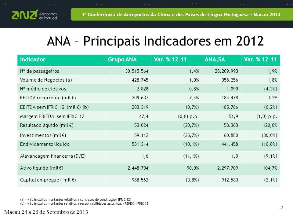 2 4ª Conferência de Aeroportos da China e dos Países de Língua Portuguesa – Macau 2013 ANA – Principais Indicadores em 2012 IndicadorGrupo ANAVar.