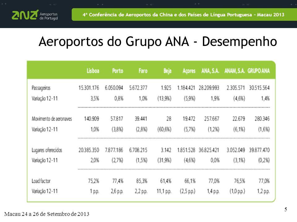5 4ª Conferência de Aeroportos da China e dos Países de Língua Portuguesa – Macau 2013 Aeroportos do Grupo ANA - Desempenho Macau 24 a 26 de Setembro de 2013