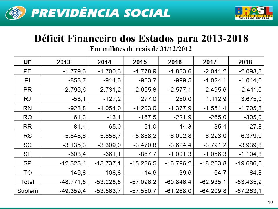 10 Déficit Financeiro dos Estados para 2013-2018 Em milhões de reais de 31/12/2012 UF201320142015201620172018 PE-1.779,6-1.700,3-1.778,9-1.883,6-2.041
