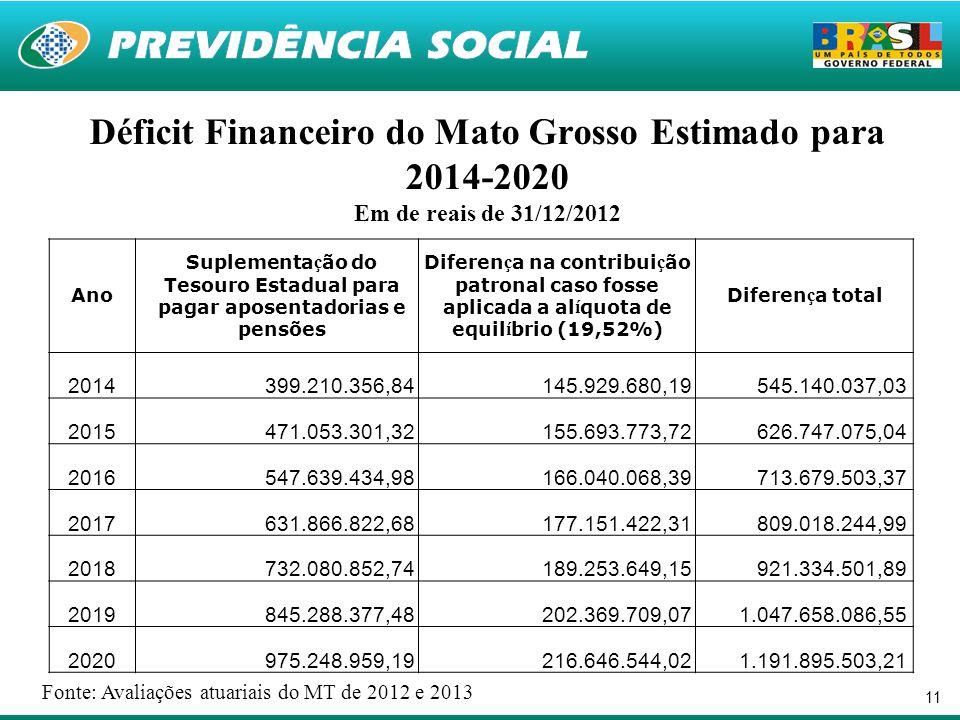 11 Déficit Financeiro do Mato Grosso Estimado para 2014-2020 Em de reais de 31/12/2012 Ano Suplementa ç ão do Tesouro Estadual para pagar aposentadori