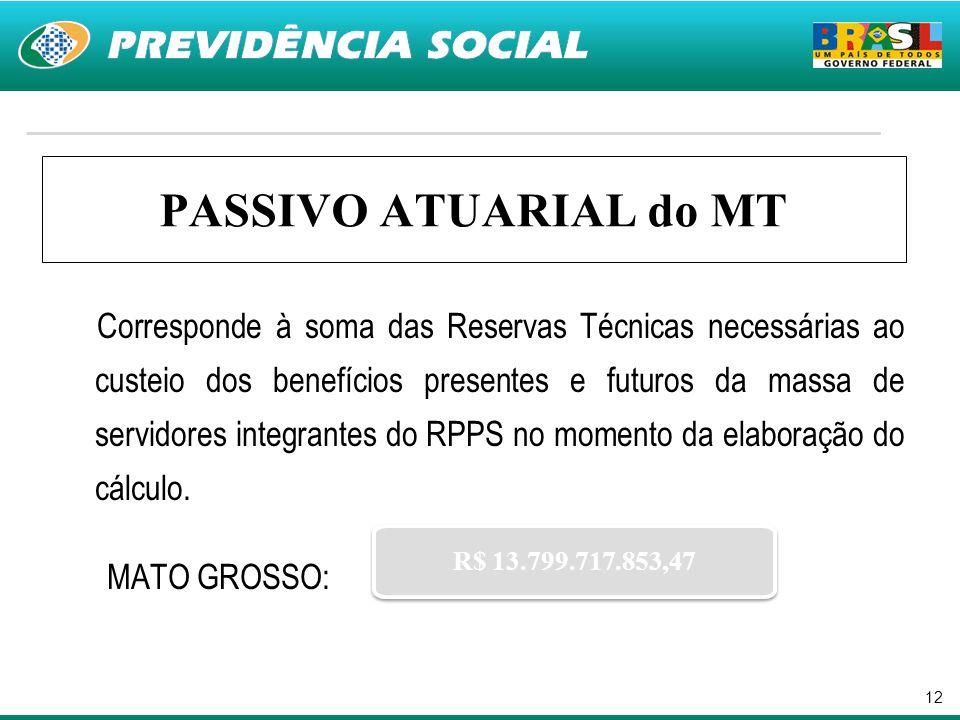 12 PASSIVO ATUARIAL do MT Corresponde à soma das Reservas Técnicas necessárias ao custeio dos benefícios presentes e futuros da massa de servidores in