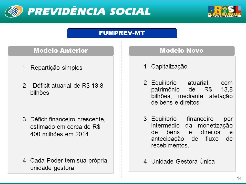 14 1 Repartição simples 2 Déficit atuarial de R$ 13,8 bilhões 3Déficit financeiro crescente, estimado em cerca de R$ 400 milhões em 2014. 4Cada Poder