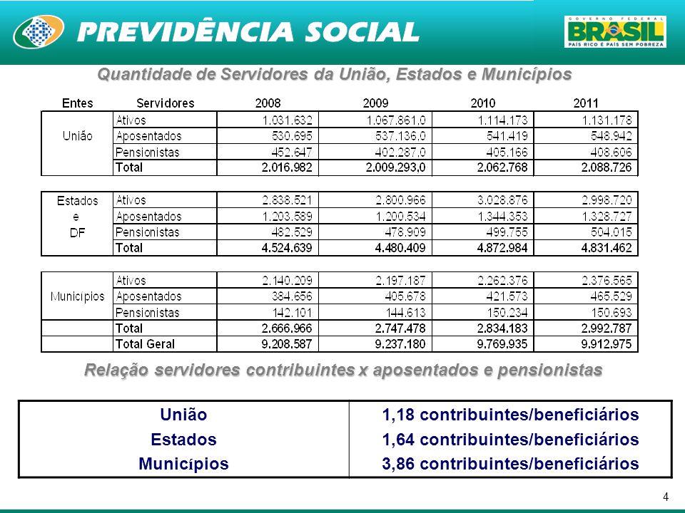 4 Quantidade de Servidores da União, Estados e Municípios União Estados Munic í pios 1,18 contribuintes/beneficiários 1,64 contribuintes/beneficiários