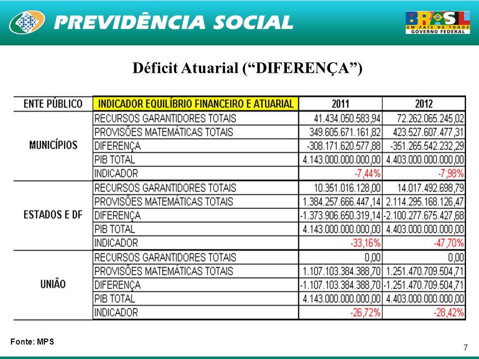 """7 Fonte: MPS Déficit Atuarial (""""DIFERENÇA"""")"""