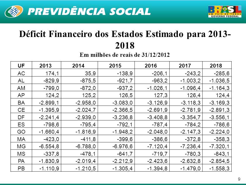 9 Déficit Financeiro dos Estados Estimado para 2013- 2018 Em milhões de reais de 31/12/2012 UF201320142015201620172018 AC174,135,9-138,9-206,1-243,2-2