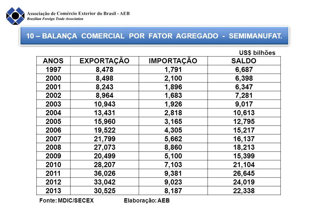 10 – BALANÇA COMERCIAL POR FATOR AGREGADO - SEMIMANUFAT. Fonte: MDIC/SECEX Elaboração: AEB ANOSEXPORTAÇÃOIMPORTAÇÃOSALDO 19978,4781,7916,687 20008,498