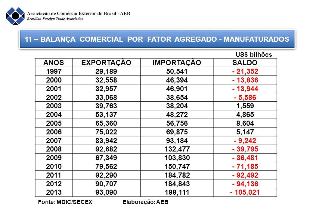 11 – BALANÇA COMERCIAL POR FATOR AGREGADO - MANUFATURADOS Fonte: MDIC/SECEX Elaboração: AEB ANOSEXPORTAÇÃOIMPORTAÇÃOSALDO 199729,18950,541- 21,352 200