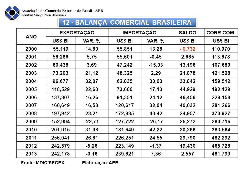 ANO EXPORTAÇÃOIMPORTAÇÃOSALDOCORR.COM. US$ BIVAR. %US$ BIVAR. %US$ BI 200055,11914,8055,85113,28- 0,732110,970 200158,2865,7555,601-0,452,685113,878 2