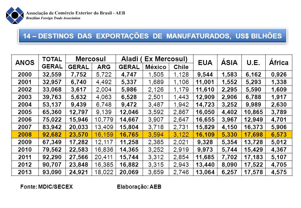14 – DESTINOS DAS EXPORTAÇÕES DE MANUFATURADOS, US$ BILHÕES Fonte: MDIC/SECEX Elaboração: AEB ANOS TOTAL GERAL MercosulAladi ( Ex Mercosul) EUAÁSIAU.E