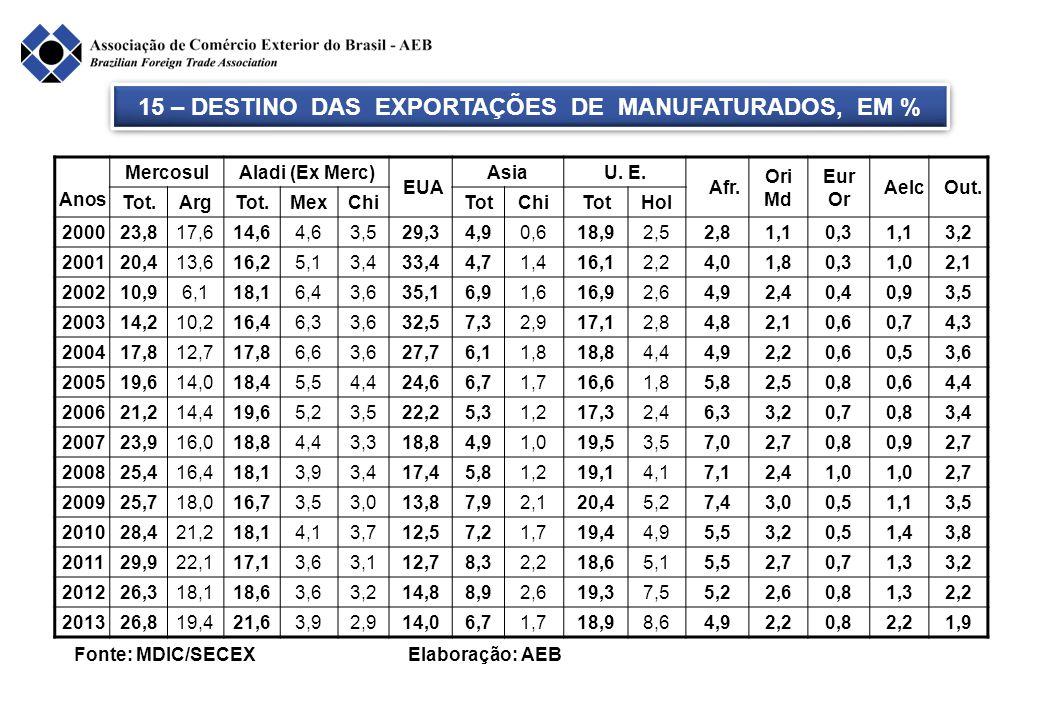 15 – DESTINO DAS EXPORTAÇÕES DE MANUFATURADOS, EM % Anos MercosulAladi (Ex Merc) EUA AsiaU. E. Afr. Ori Md Eur Or Aelc Out. Tot.ArgTot.MexChiTotChiTot