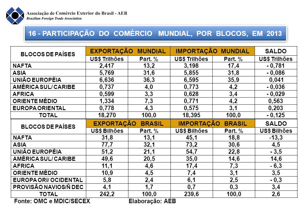 16 - PARTICIPAÇÃO DO COMÉRCIO MUNDIAL, POR BLOCOS, EM 2013 BLOCOS DE PAÍSES EXPORTAÇÃO BRASILIMPORTAÇÃO BRASILSALDO US$ BilhõesPart. %US$ BilhõesPart.
