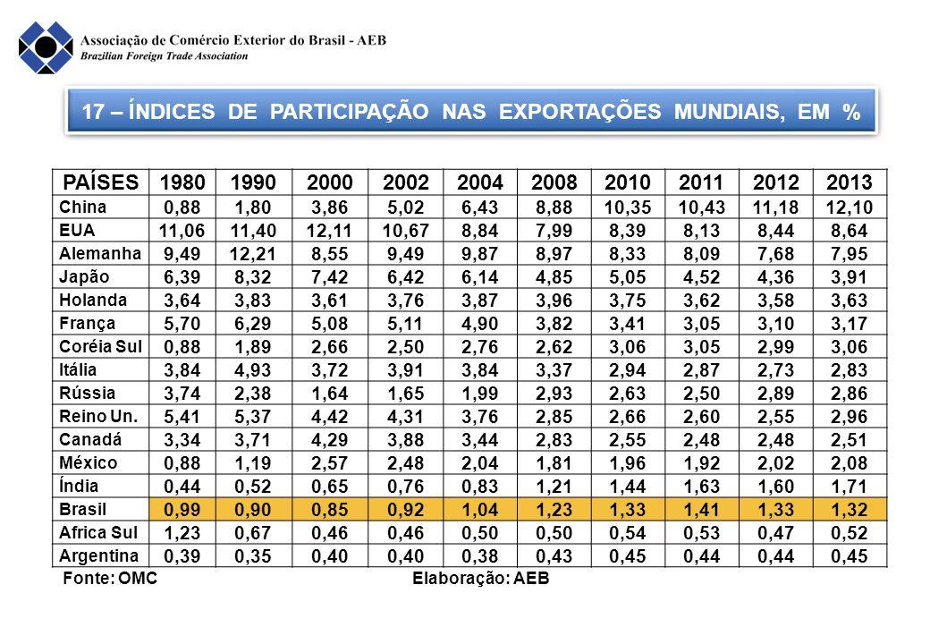 17 – ÍNDICES DE PARTICIPAÇÃO NAS EXPORTAÇÕES MUNDIAIS, EM % Fonte: OMC Elaboração: AEB PAÍSES1980199020002002200420082010201120122013 China 0,881,803,