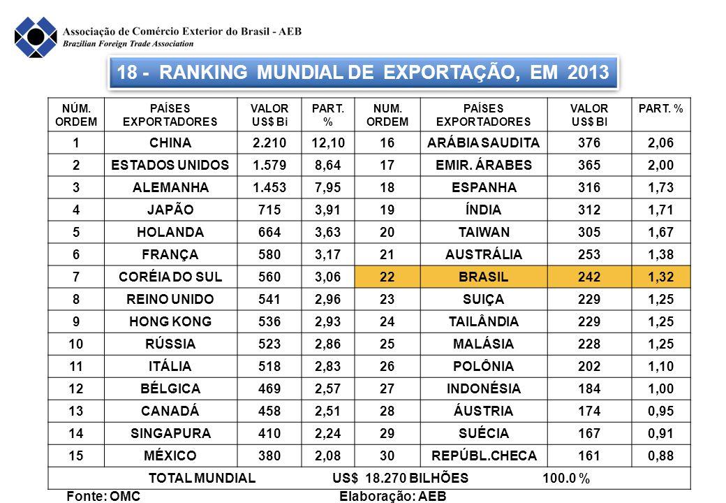 18 - RANKING MUNDIAL DE EXPORTAÇÃO, EM 2013 Fonte: OMC Elaboração: AEB NÚM. ORDEM PAÍSES EXPORTADORES VALOR US$ Bi PART. % NUM. ORDEM PAÍSES EXPORTADO