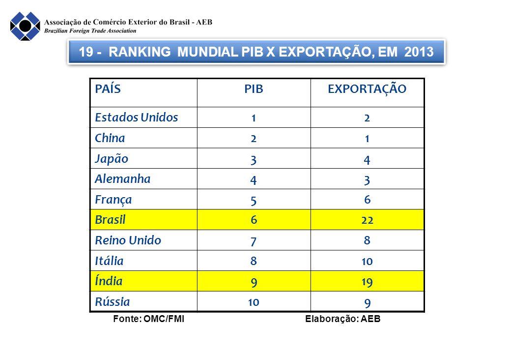 19 - RANKING MUNDIAL PIB X EXPORTAÇÃO, EM 2013 Fonte: OMC/FMI Elaboração: AEB PAÍSPIBEXPORTAÇÃO Estados Unidos12 China21 Japão34 Alemanha43 França56 B