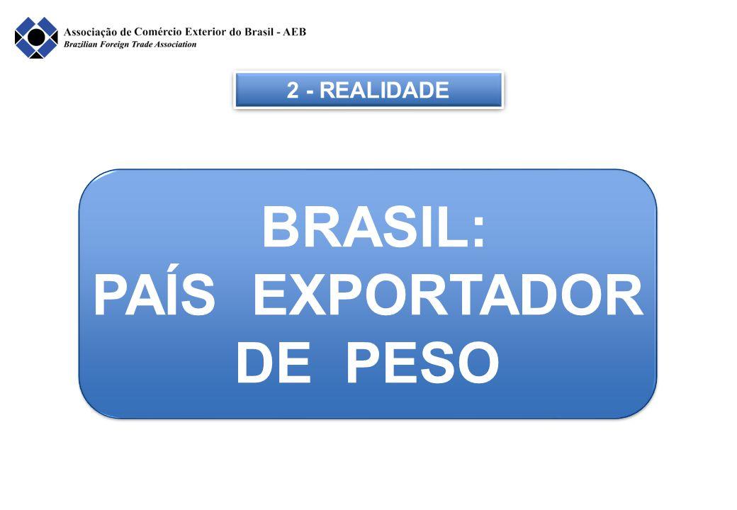 2 - REALIDADE BRASIL: PAÍS EXPORTADOR DE PESO BRASIL: PAÍS EXPORTADOR DE PESO