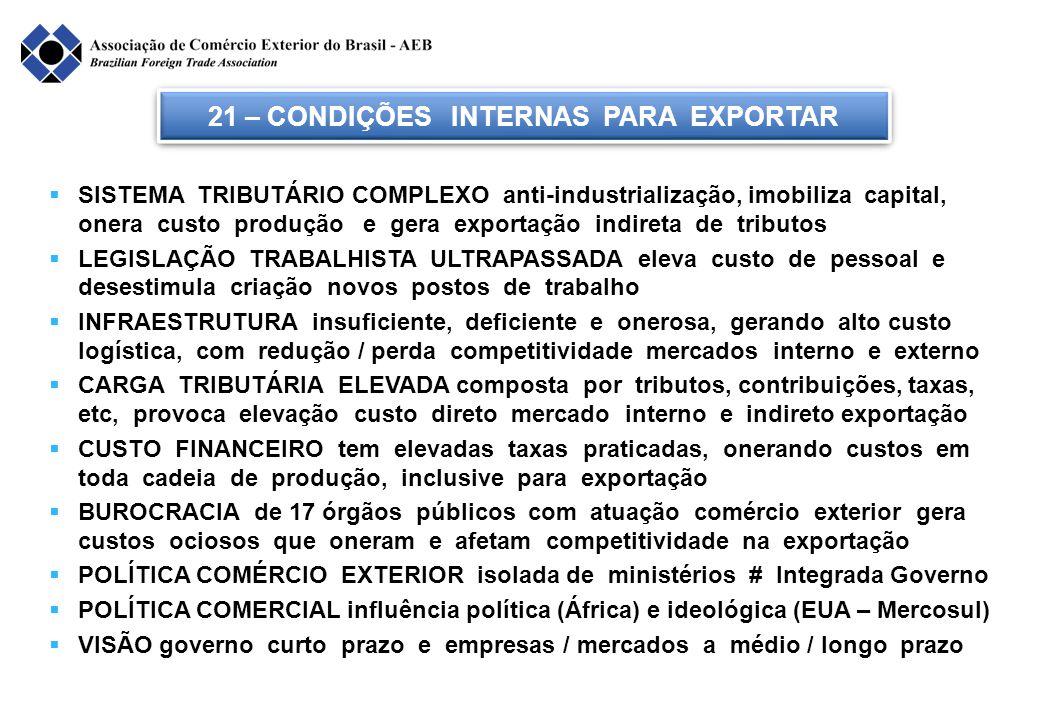 21 – CONDIÇÕES INTERNAS PARA EXPORTAR  SISTEMA TRIBUTÁRIO COMPLEXO anti-industrialização, imobiliza capital, onera custo produção e gera exportação i