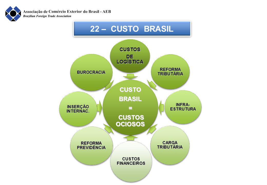 22 – CUSTO BRASIL BUROCRACIA CUSTOS DE LOGÍSTICA REFORMA TRIBUTÁRIA INSERÇÃO INTERNAC. REFORMA PREVIDÊNCIA CUSTOS FINANCEIROS CARGA TRIBUTÁRIA INFRA-