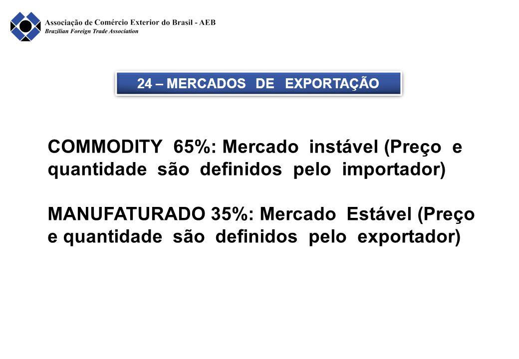 24 – MERCADOS DE EXPORTAÇÃO COMMODITY 65%: Mercado instável (Preço e quantidade são definidos pelo importador) MANUFATURADO 35%: Mercado Estável (Preç