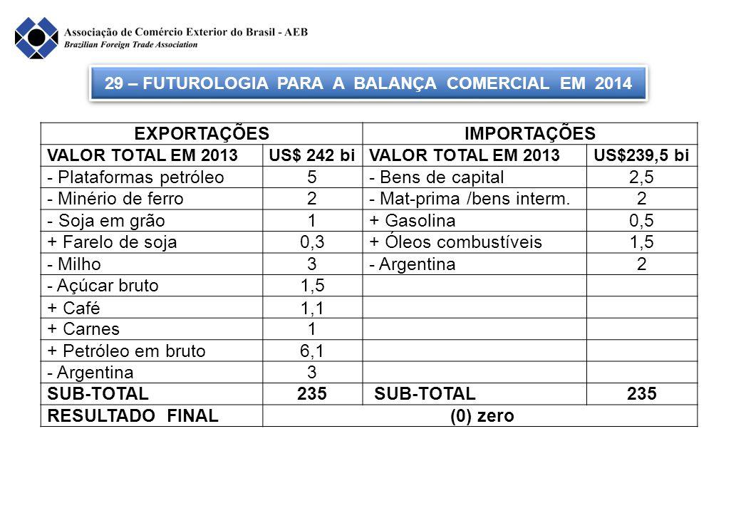 EXPORTAÇÕESIMPORTAÇÕES VALOR TOTAL EM 2013US$ 242 biVALOR TOTAL EM 2013US$239,5 bi - Plataformas petróleo5- Bens de capital2,5 - Minério de ferro2- Ma