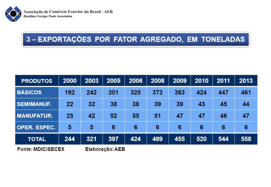 3 – EXPORTAÇÕES POR FATOR AGREGADO, EM TONELADAS Fonte: MDIC/SECEX Elaboração: AEB Em milhões de tons PRODUTOS 200020032005200620082009201020112013 BÁ