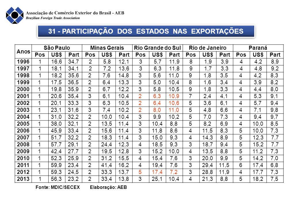 Fonte: MDIC/SECEX Elaboração: AEB 31 - PARTICIPAÇÃO DOS ESTADOS NAS EXPORTAÇÕES Anos São PauloMinas GeraisRio Grande do SulRio de JaneiroParaná PosUS$
