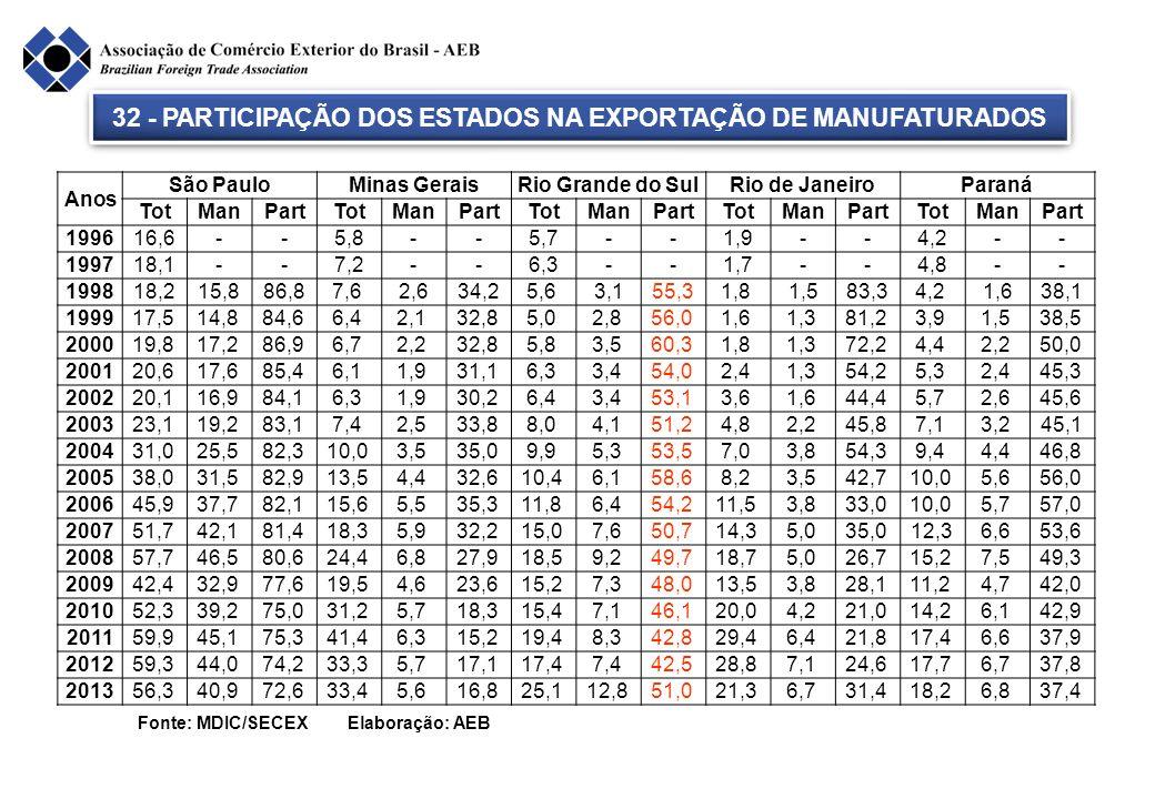 Fonte: MDIC/SECEX Elaboração: AEB 32 - PARTICIPAÇÃO DOS ESTADOS NA EXPORTAÇÃO DE MANUFATURADOS Anos São PauloMinas GeraisRio Grande do SulRio de Janei