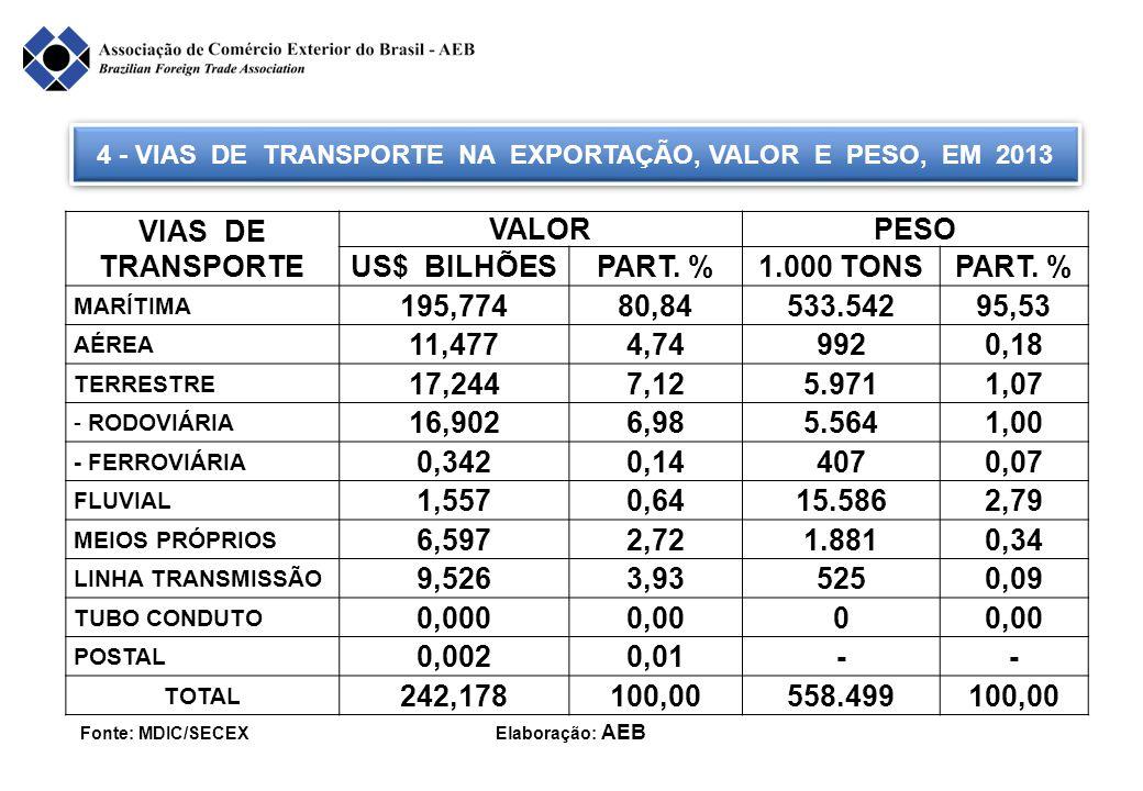 4 - VIAS DE TRANSPORTE NA EXPORTAÇÃO, VALOR E PESO, EM 2013 Fonte: MDIC/SECEX Elaboração: AEB VIAS DE TRANSPORTE VALORPESO US$ BILHÕESPART. %1.000 TON