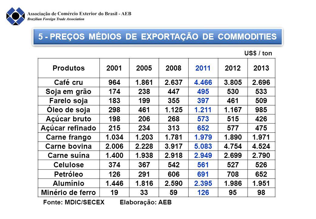 5 - PREÇOS MÉDIOS DE EXPORTAÇÃO DE COMMODITIES Fonte: MDIC/SECEX Elaboração: AEB Produtos200120052008201120122013 Café cru9641.8612.6374.4663.8052.696