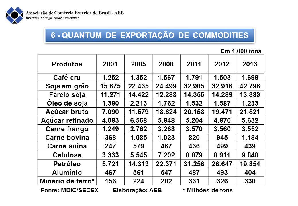 6 - QUANTUM DE EXPORTAÇÃO DE COMMODITIES Fonte: MDIC/SECEX Elaboração: AEB * Milhões de tons Produtos200120052008201120122013 Café cru1.2521.3521.5671