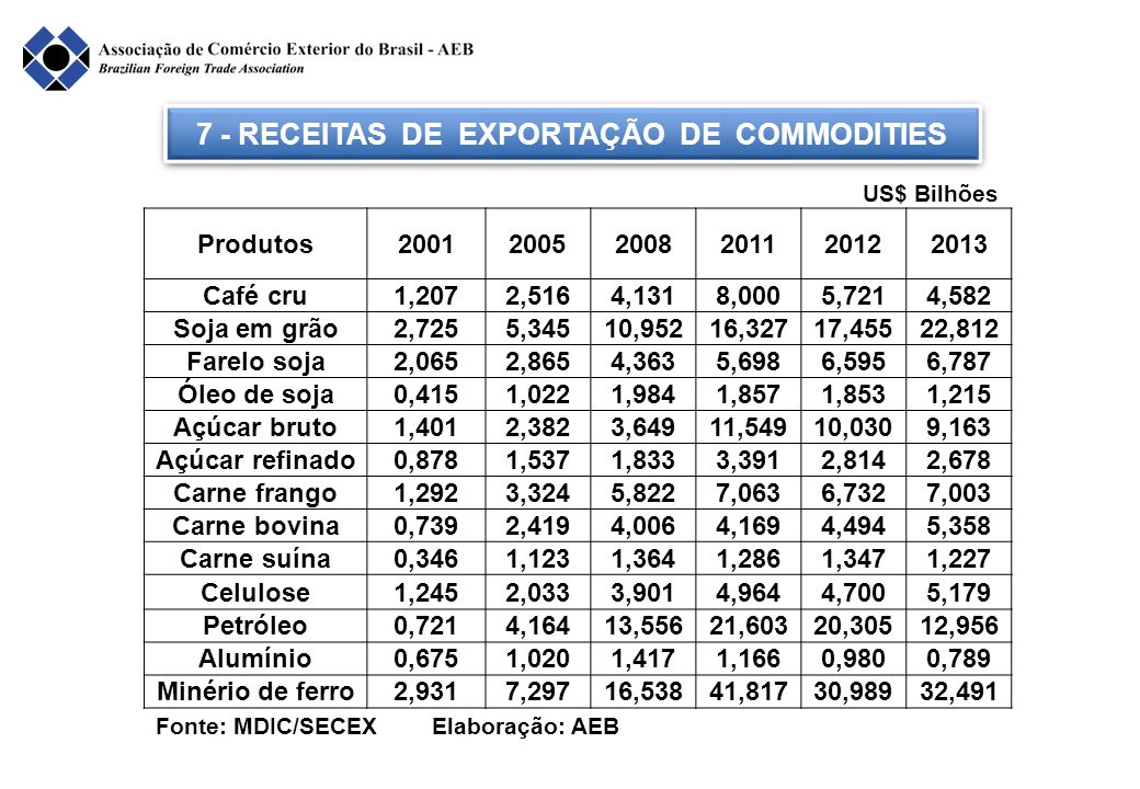 7 - RECEITAS DE EXPORTAÇÃO DE COMMODITIES Fonte: MDIC/SECEX Elaboração: AEB Produtos200120052008201120122013 Café cru1,2072,5164,1318,0005,7214,582 So