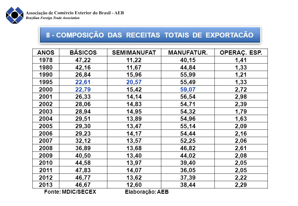 8 - COMPOSIÇÃO DAS RECEITAS TOTAIS DE EXPORTACÃO Fonte: MDIC/SECEX Elaboração: AEB ANOSBÁSICOSSEMIMANUFATMANUFATUR.OPERAÇ. ESP. 197847,2211,2240,151,4