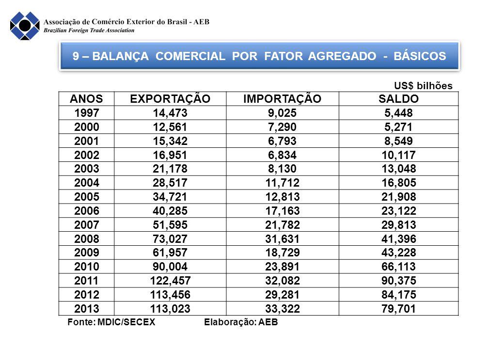 9 – BALANÇA COMERCIAL POR FATOR AGREGADO - BÁSICOS Fonte: MDIC/SECEX Elaboração: AEB ANOSEXPORTAÇÃOIMPORTAÇÃOSALDO 199714,4739,0255,448 200012,5617,29