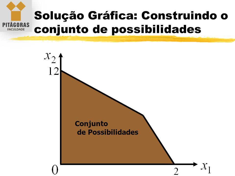 Conjunto de Possibilidades