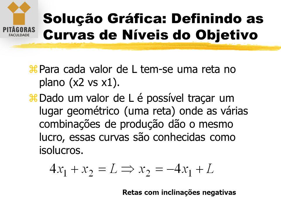 Solução Gráfica: Definindo as Curvas de Níveis do Objetivo zPara cada valor de L tem-se uma reta no plano (x2 vs x1). zDado um valor de L é possível t