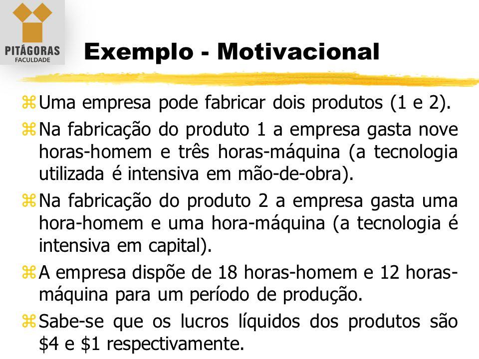 Exemplo - Motivacional zUma empresa pode fabricar dois produtos (1 e 2). zNa fabricação do produto 1 a empresa gasta nove horas-homem e três horas-máq