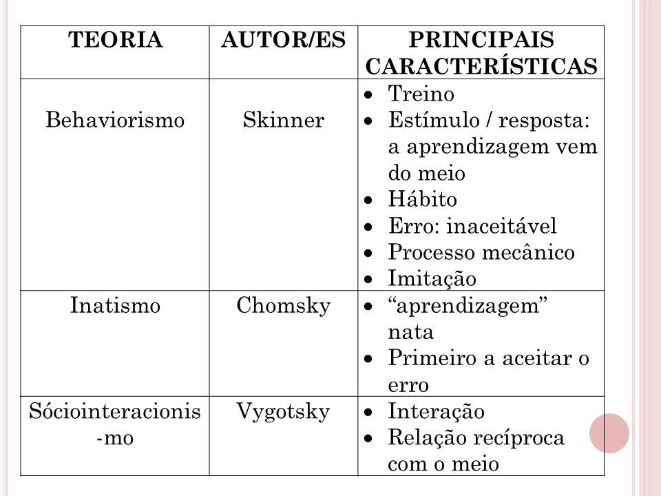 TEORIAAUTOR/ESPRINCIPAIS CARACTERÍSTICAS BehaviorismoSkinner  Treino  Estímulo / resposta: a aprendizagem vem do meio  Hábito  Erro: inaceitável 