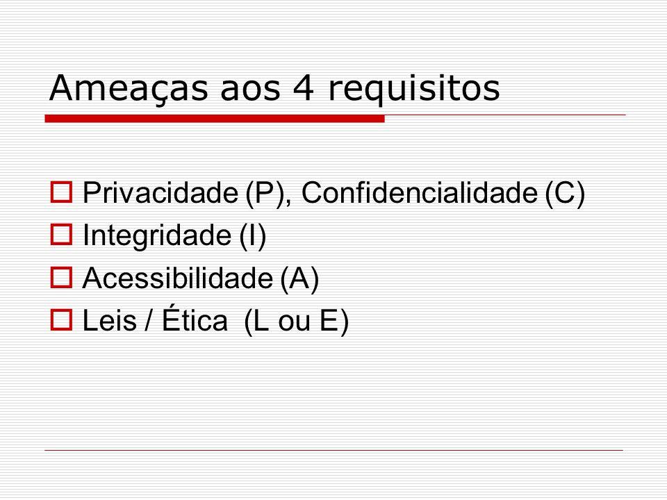 Ameaças aos 4 requisitos  Privacidade (P), Confidencialidade (C)  Integridade (I)  Acessibilidade (A)  Leis / Ética (L ou E)