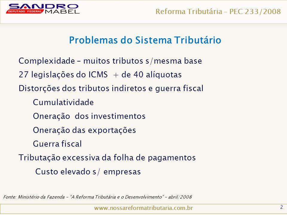 2 Reforma Tributária – PEC 233/2008 www.nossareformatributaria.com.br Complexidade – muitos tributos s/mesma base 27 legislações do ICMS + de 40 alíqu