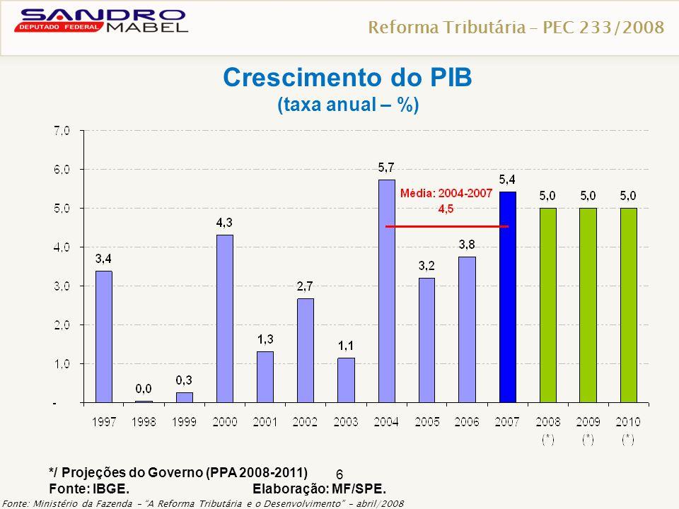 6 */ Projeções do Governo (PPA 2008-2011) Fonte: IBGE. Elaboração: MF/SPE. Crescimento do PIB (taxa anual – %) Reforma Tributária – PEC 233/2008 Fonte